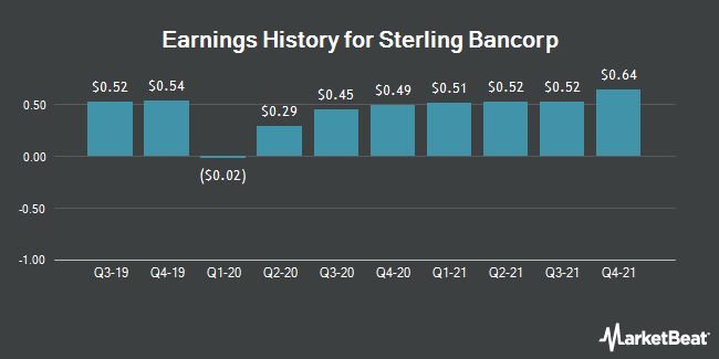 Earnings History for Sterling Bancorp (NYSE:STL)