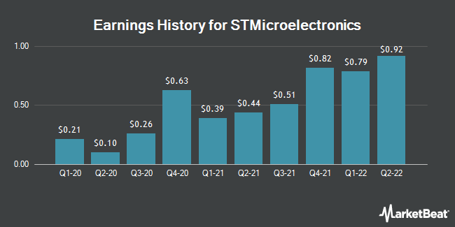 Earnings History for STMicroelectronics (NYSE:STM)