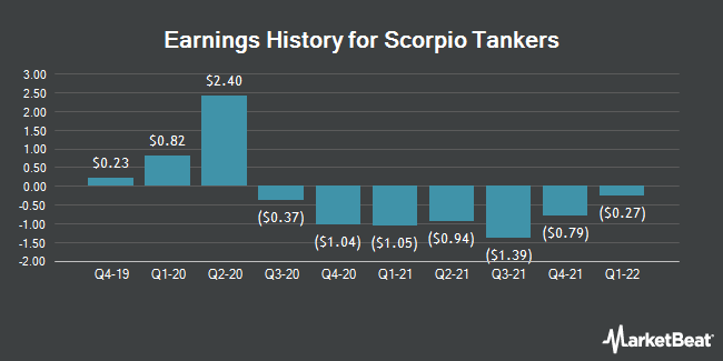 Earnings History for Scorpio Tankers (NYSE:STNG)