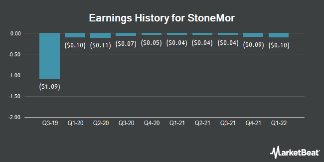 Earnings History for StoneMor Partners (NYSE:STON)