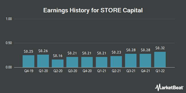 Earnings History for Store Capital (NYSE:STOR)