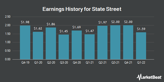 Earnings History for State Street (NYSE:STT)