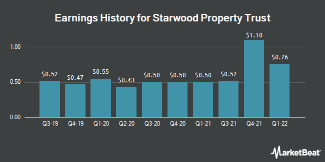 Earnings History for Starwood Property Trust (NYSE:STWD)