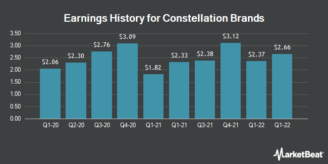 Earnings History for Constellation Brands (NYSE:STZ)
