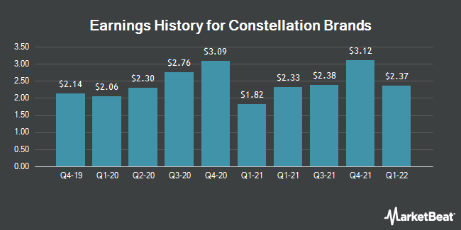 Earnings History for Constellation Brands (NYSE:STZ.B)
