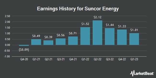 Earnings History for Suncor Energy (NYSE:SU)