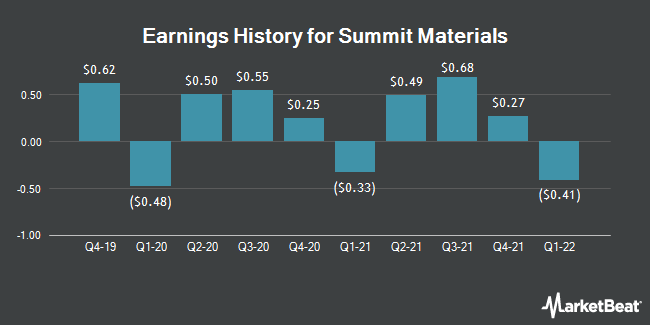 Earnings History for Summit Materials (NYSE:SUM)