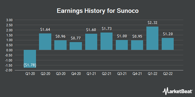 Earnings History for Sunoco (NYSE:SUN)