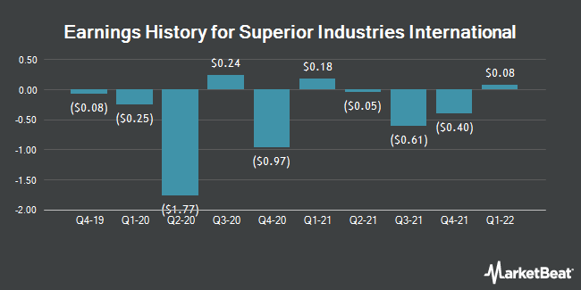 Earnings History for Superior Industries International (NYSE:SUP)