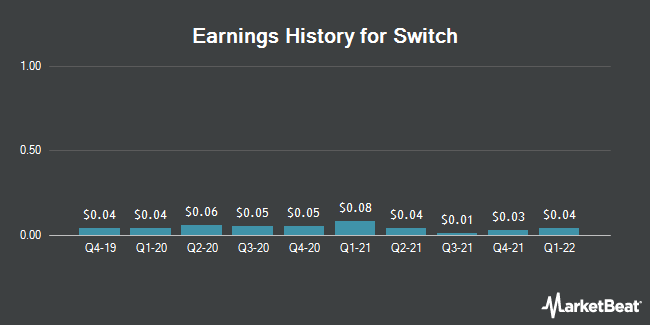 Earnings History for Switch (NYSE:SWCH)