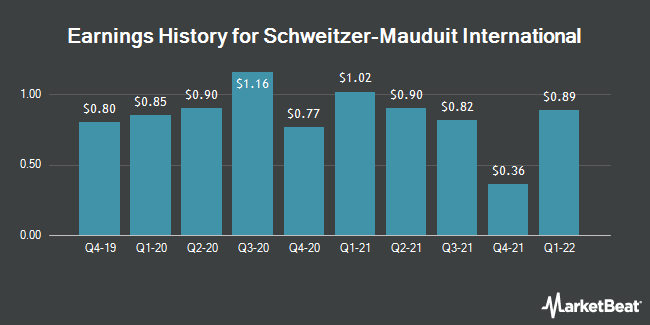 Earnings History for Schweitzer-Mauduit International (NYSE:SWM)