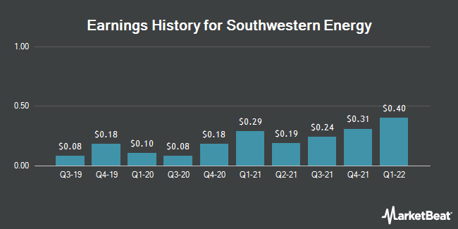 Earnings History for Southwestern Energy (NYSE:SWN)