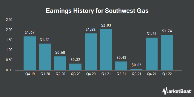 Earnings History for Southwest Gas (NYSE:SWX)