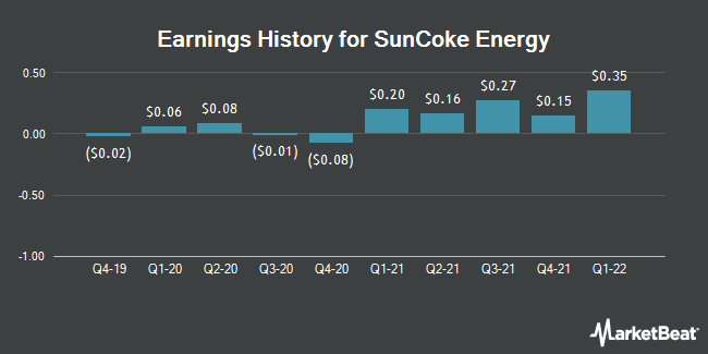 Earnings History for SunCoke Energy (NYSE:SXC)