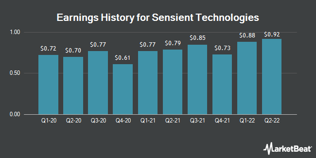 Earnings History for Sensient Technologies (NYSE:SXT)