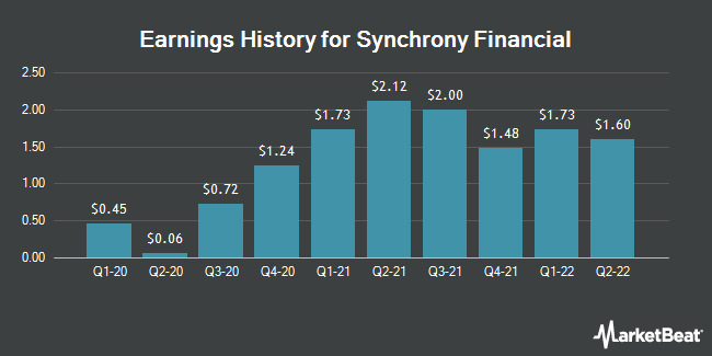 Earnings History for Synchrony Financial (NYSE:SYF)