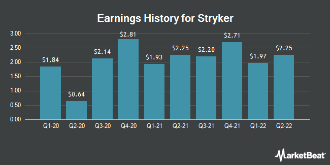 Earnings History for Stryker (NYSE:SYK)