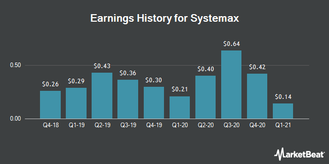 Earnings History for Systemax (NYSE:SYX)