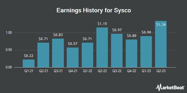 Earnings History for SYSCO (NYSE:SYY)