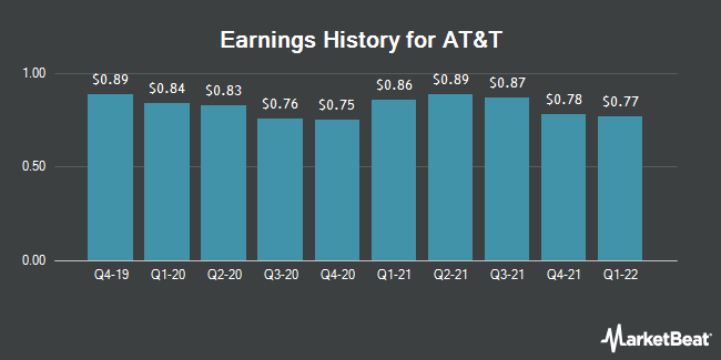 Earnings History for AT&T (NYSE:T)