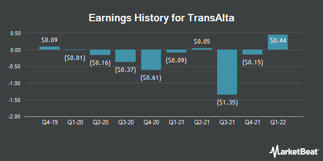 Earnings History for TransAlta (NYSE:TAC)
