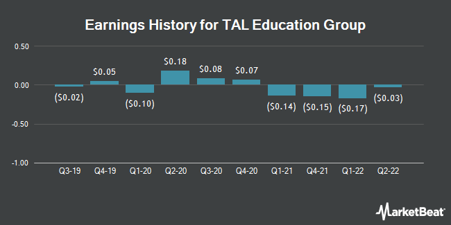 Earnings History for TAL Education Group (NYSE:TAL)