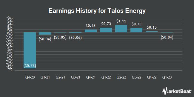 Earnings History for Talos Energy (NYSE:TALO)