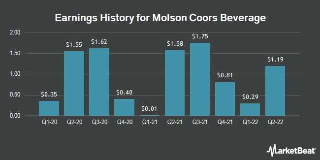 Earnings History for Molson Coors Brewing (NYSE:TAP)
