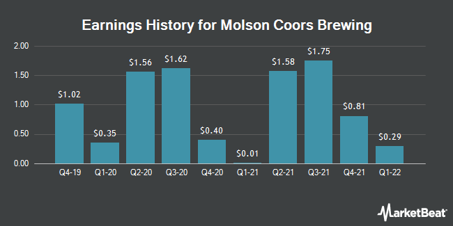 Earnings History for Molson Coors Brewing (NYSE:TAP.A)