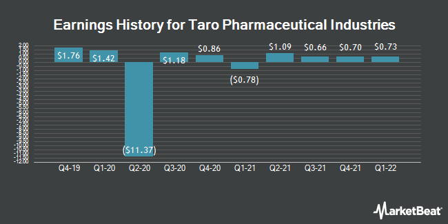 Earnings History for Taro Pharmaceutical Industries (NYSE:TARO)