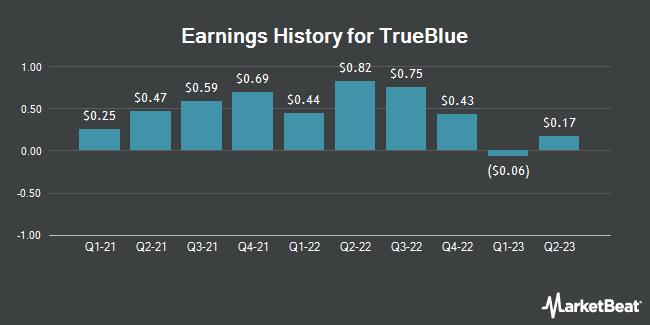 Earnings History for Trueblue (NYSE:TBI)
