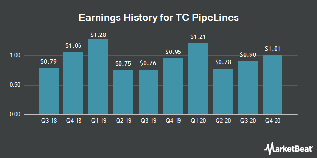 Earnings History for TC Pipelines (NYSE:TCP)