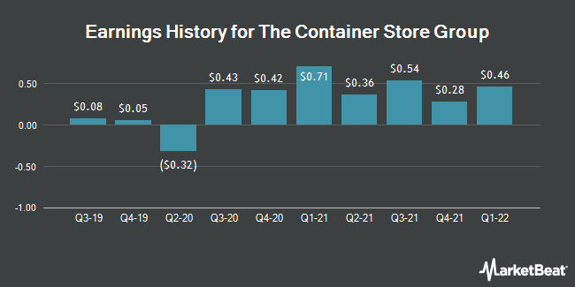 Earnings History for Container Store Group (NYSE:TCS)