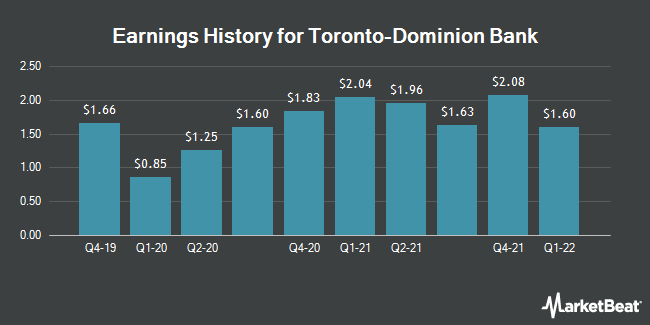 Earnings History for Toronto-Dominion Bank (NYSE:TD)