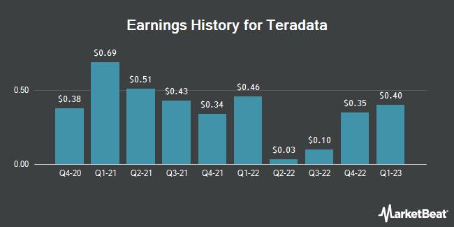 Earnings History for Teradata (NYSE:TDC)