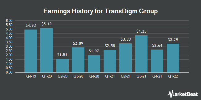 Earnings History for TransDigm Group (NYSE:TDG)