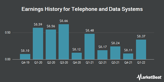 Earnings History for Telephone & Data Systems (NYSE:TDS)