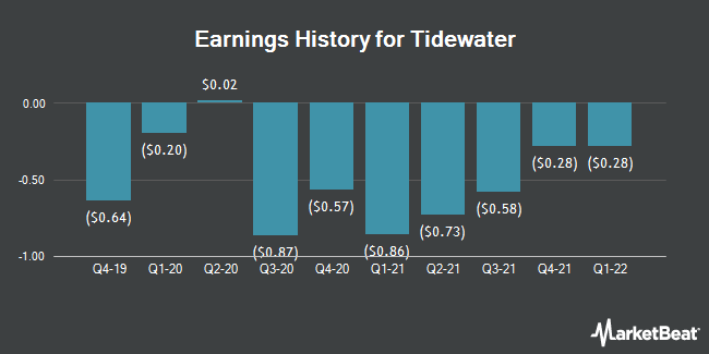 Earnings History for Tidewater (NYSE:TDW)