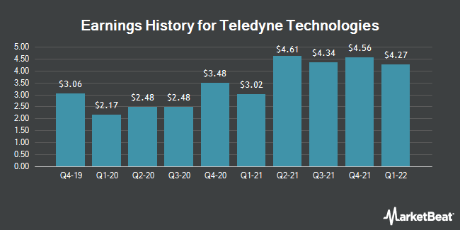 Earnings History for Teledyne Technologies (NYSE:TDY)