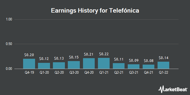 Earnings History for Telefonica (NYSE:TEF)