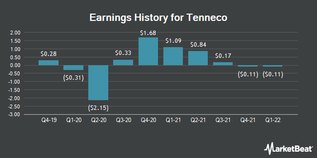 Earnings History for Tenneco (NYSE:TEN)