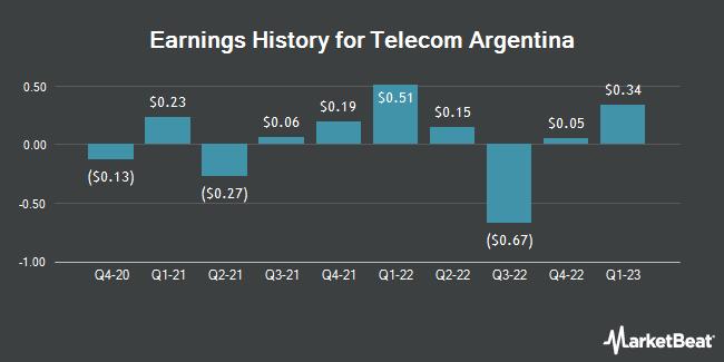 Earnings History for Telecom Argentina (NYSE:TEO)