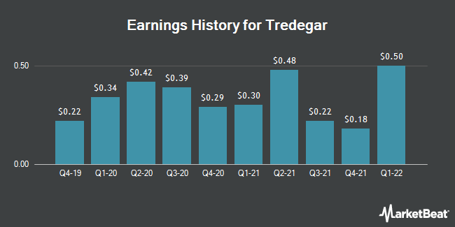 Earnings History for Tredegar (NYSE:TG)