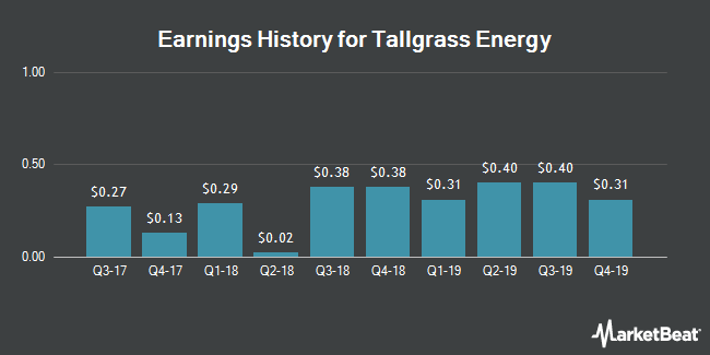 Earnings History for Tallgrass Energy (NYSE:TGE)