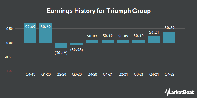 Earnings History for Triumph Group (NYSE:TGI)