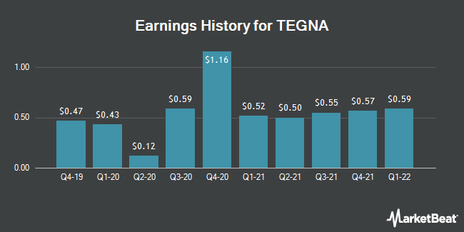 Earnings History for TEGNA (NYSE:TGNA)