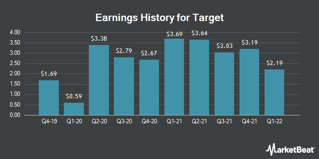 Earnings History for Target (NYSE:TGT)
