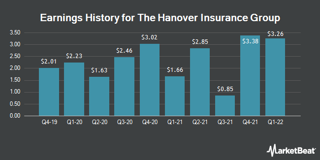 Earnings History for Hanover Insurance Group (NYSE:THG)