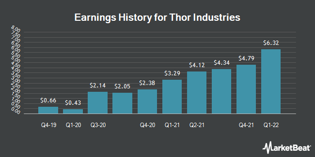 Earnings History for Thor Industries (NYSE:THO)