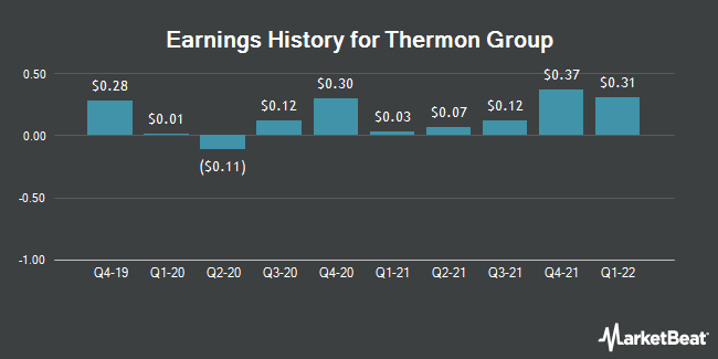 Earnings History for Thermon Group (NYSE:THR)